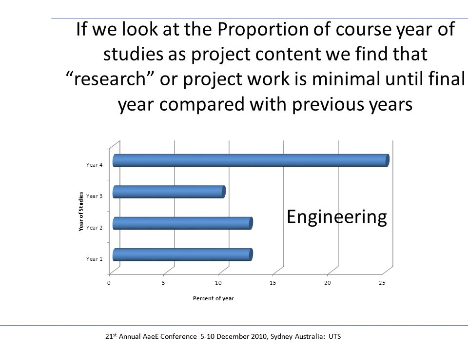21 st Annual AaeE Conference 5-10 December 2010, Sydney Australia: UTS If we look at the Proportion of course year of studies as project content we find that research or project work is minimal until final year compared with previous years Engineering