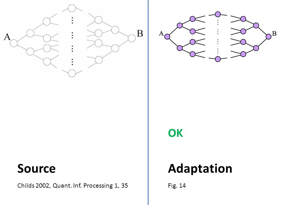 Childs 2002, Quant. Inf. Processing 1, 35 Source Fig. 14 Adaptation OK