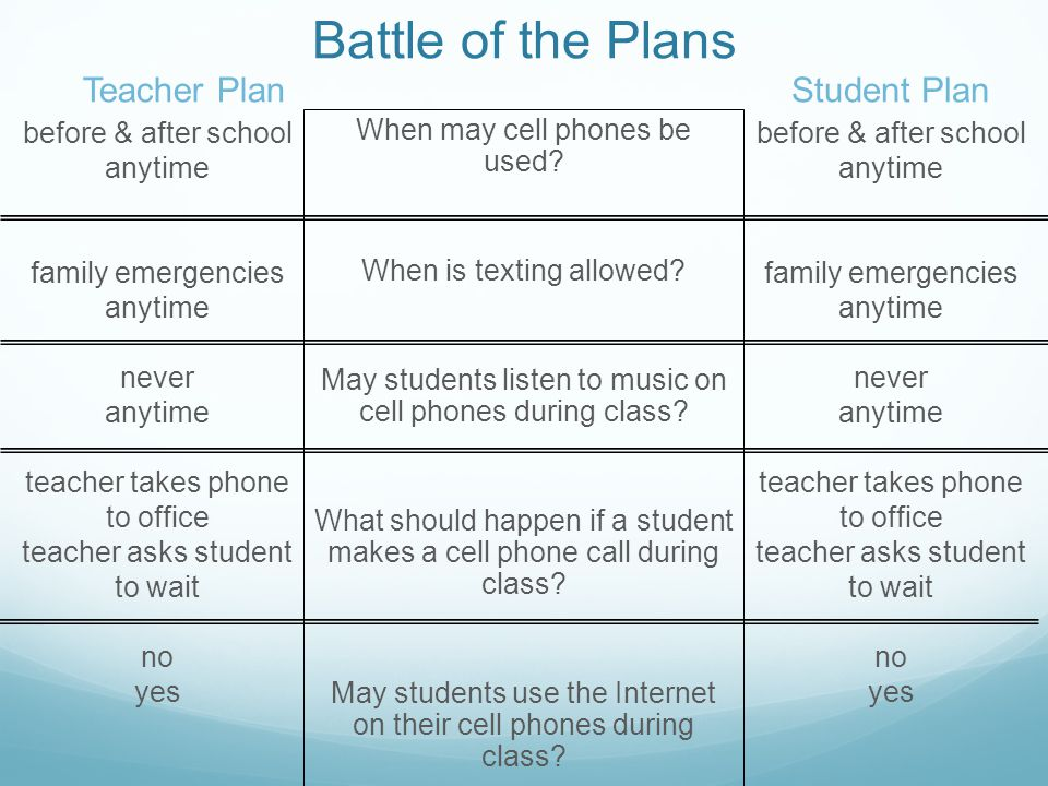 Battle of the Plans before & after school anytime family emergencies anytime never anytime teacher takes phone to office teacher asks student to wait no yes Student Plan When may cell phones be used.