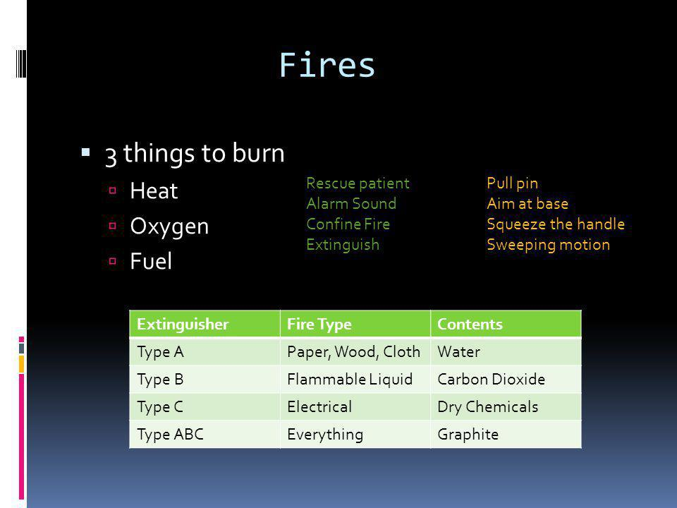 Fires  3 things to burn  Heat  Oxygen  Fuel ExtinguisherFire TypeContents Type APaper, Wood, ClothWater Type BFlammable LiquidCarbon Dioxide Type CElectricalDry Chemicals Type ABCEverythingGraphite Rescue patient Alarm Sound Confine Fire Extinguish Pull pin Aim at base Squeeze the handle Sweeping motion