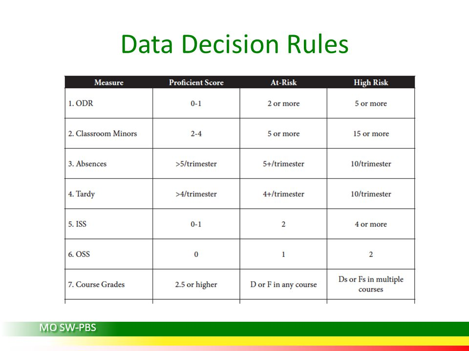 Data Decision Rules MO SW-PBS