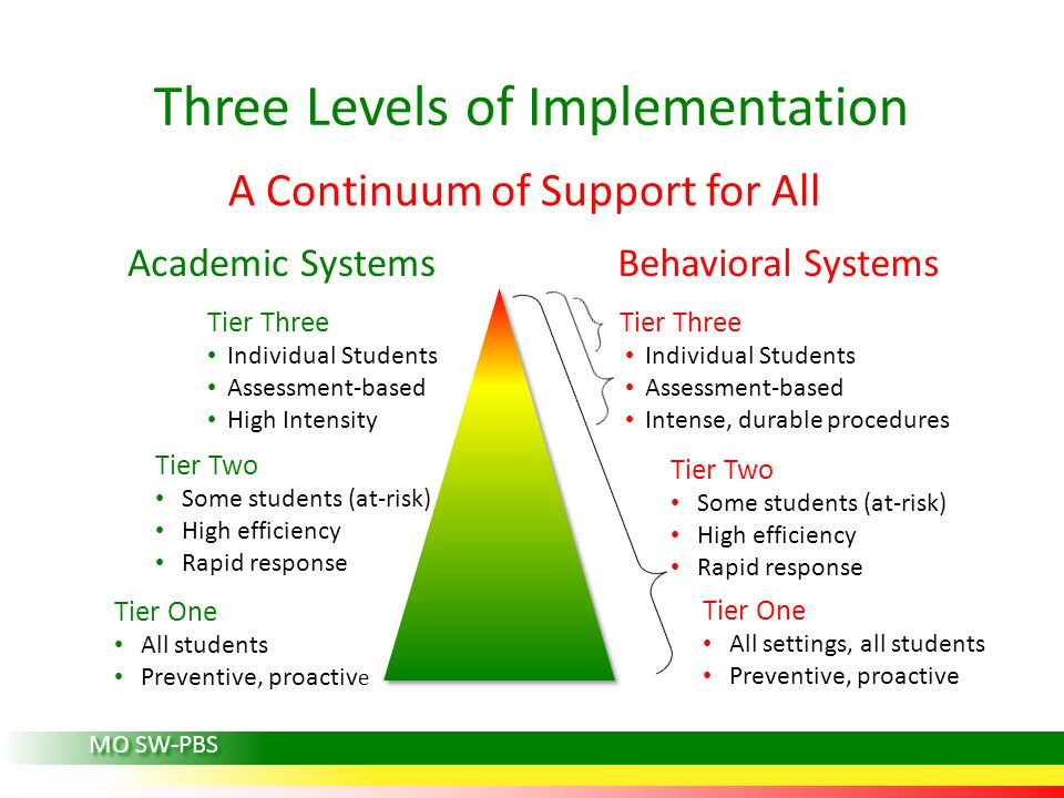 Three Levels of Implementation A Continuum of Support for All Tier One All students Preventive, proactiv e Tier One All settings, all students Preventive, proactive Tier Two Some students (at-risk) High efficiency Rapid response Tier Two Some students (at-risk) High efficiency Rapid response Tier Three Individual Students Assessment-based High Intensity Tier Three Individual Students Assessment-based Intense, durable procedures Academic SystemsBehavioral Systems MO SW-PBS