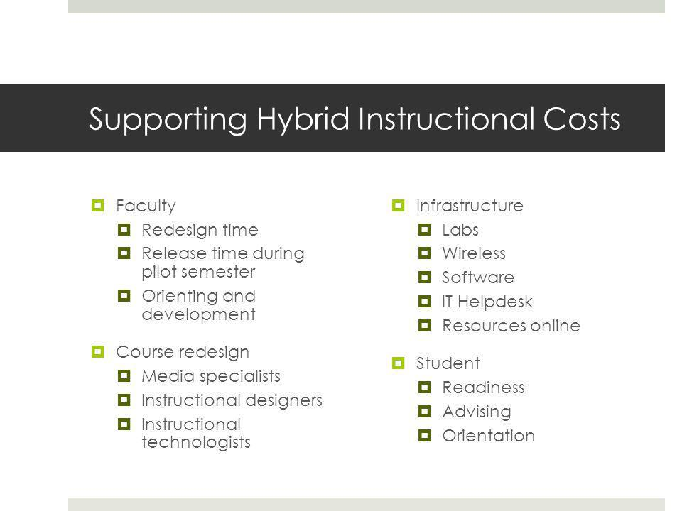 Supporting Hybrid Instructional Costs  Faculty  Redesign time  Release time during pilot semester  Orienting and development  Course redesign  Media specialists  Instructional designers  Instructional technologists  Infrastructure  Labs  Wireless  Software  IT Helpdesk  Resources online  Student  Readiness  Advising  Orientation