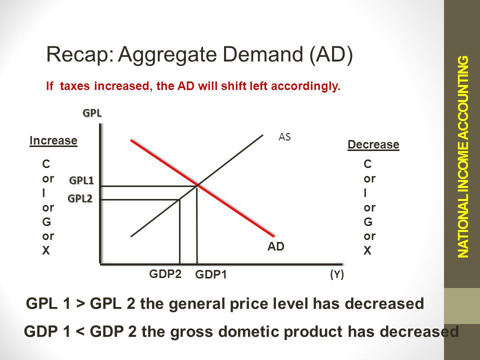 NATIONAL INCOME ACCOUNTING Recap: Aggregate Demand (AD) If taxes increased, the AD will shift left accordingly.