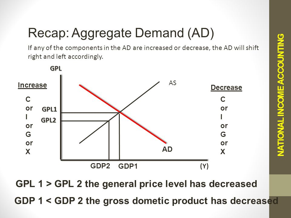 NATIONAL INCOME ACCOUNTING Recap: Aggregate Demand (AD) If any of the components in the AD are increased or decrease, the AD will shift right and left accordingly.