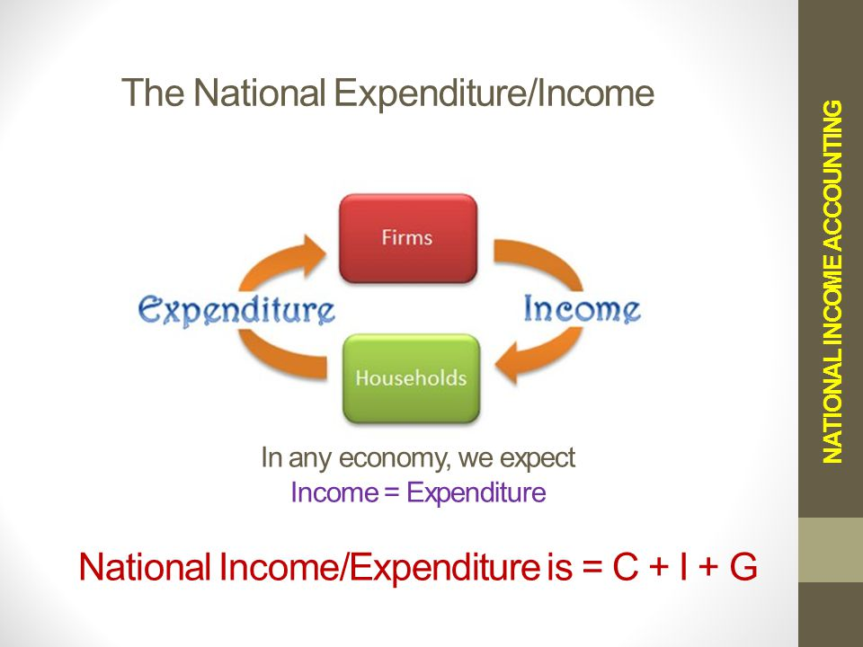 The National Expenditure/Income NATIONAL INCOME ACCOUNTING In any economy, we expect Income = Expenditure National Income/Expenditure is = C + I + G