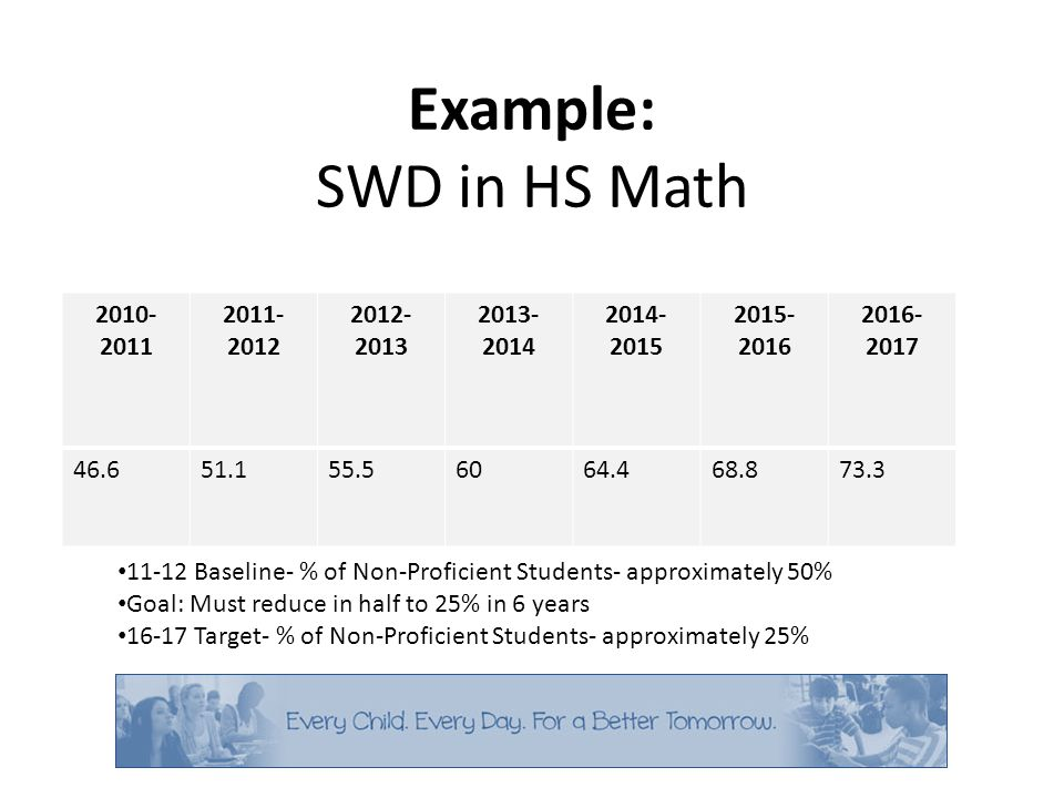 Example: SWD in HS Math 2010- 2011 2011- 2012 2012- 2013 2013- 2014 2014- 2015 2015- 2016 2016- 2017 46.651.155.56064.468.873.3 11-12 Baseline- % of Non-Proficient Students- approximately 50% Goal: Must reduce in half to 25% in 6 years 16-17 Target- % of Non-Proficient Students- approximately 25%