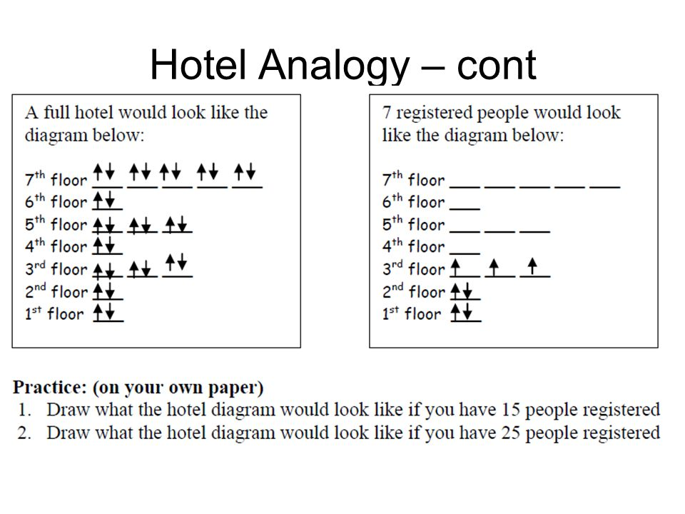 Hotel Analogy – cont