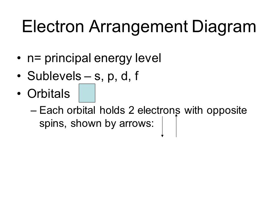 Electron Arrangement Diagram n= principal energy level Sublevels – s, p, d, f Orbitals –Each orbital holds 2 electrons with opposite spins, shown by arrows: