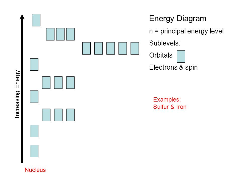 Increasing Energy Nucleus Energy Diagram n = principal energy level Sublevels: Orbitals Electrons & spin Examples: Sulfur & Iron
