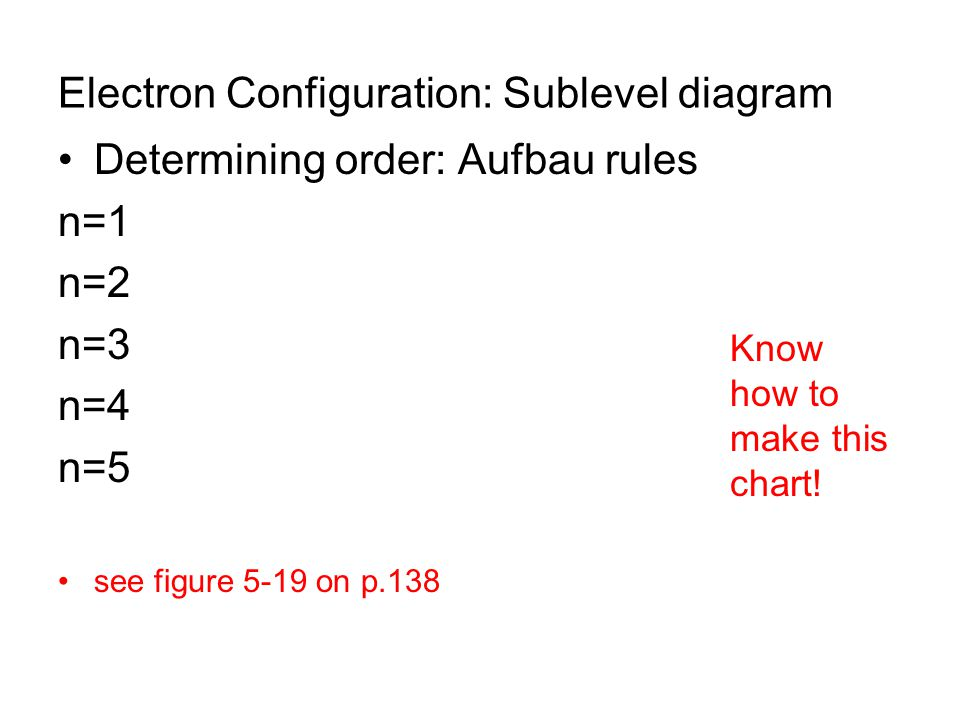 Electron Configuration: Sublevel diagram Determining order: Aufbau rules n=1 n=2 n=3 n=4 n=5 see figure 5-19 on p.138 Know how to make this chart!
