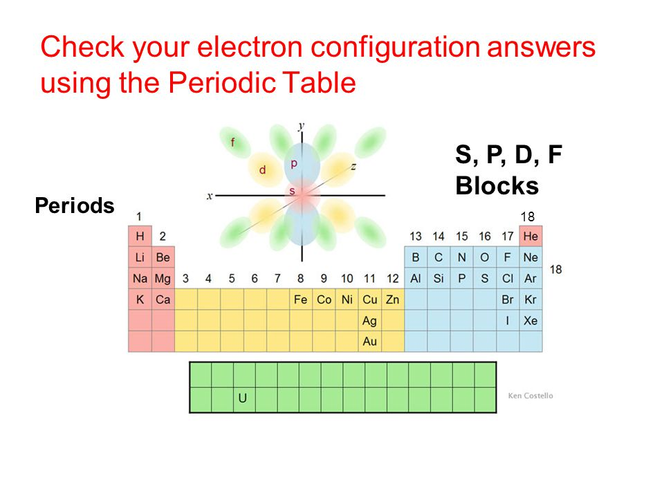 Check your electron configuration answers using the Periodic Table Periods S, P, D, F Blocks 18