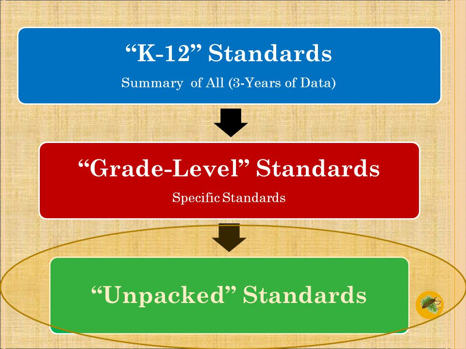 K-12 Standards Summary of All (3-Years of Data) Grade-Level Standards Specific Standards Unpacked Standards