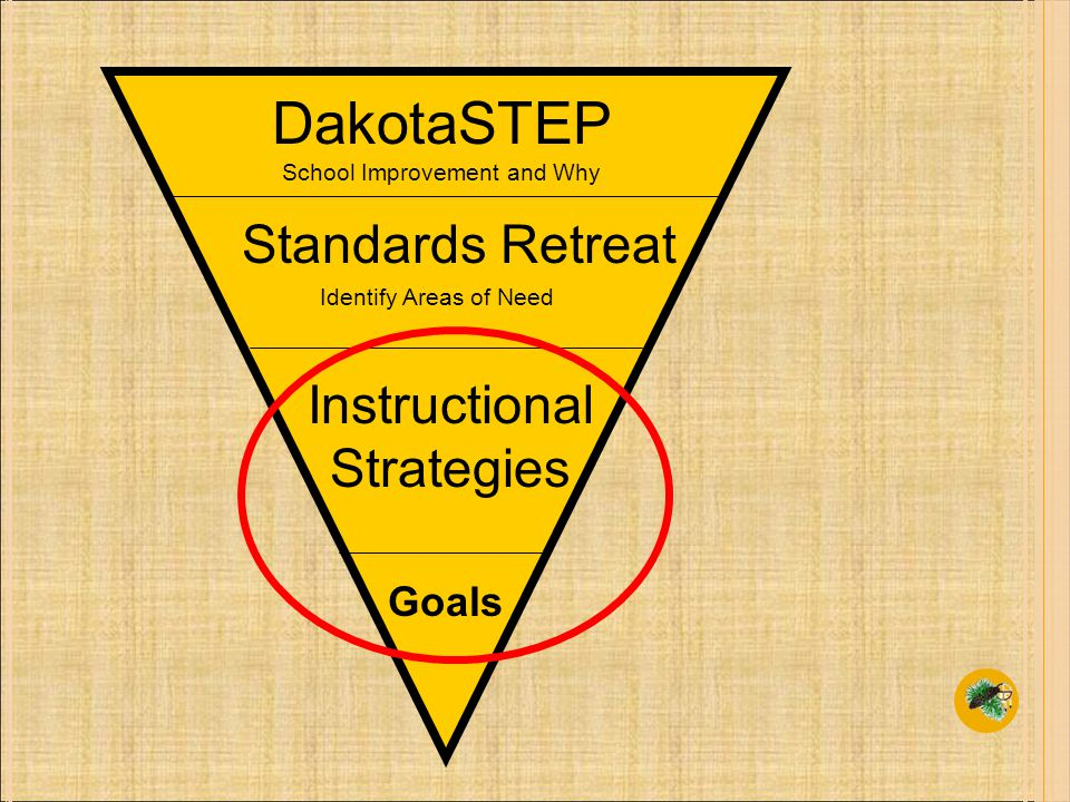 DakotaSTEP Standards Retreat Instructional Strategies School Improvement and Why Identify Areas of Need Goals