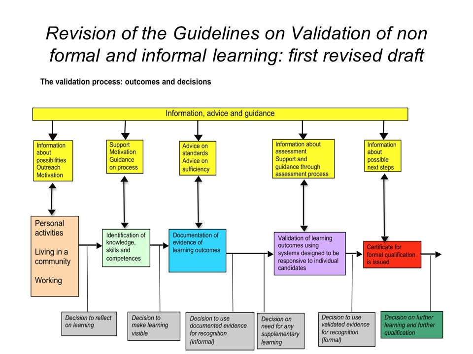 Revision of the Guidelines on Validation of non formal and informal learning: first revised draft May 29 2013