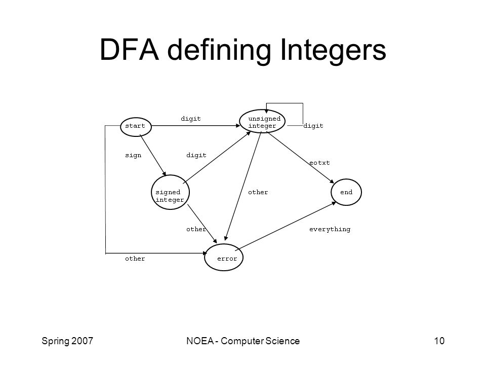 Spring 2007NOEA - Computer Science10 DFA defining Integers