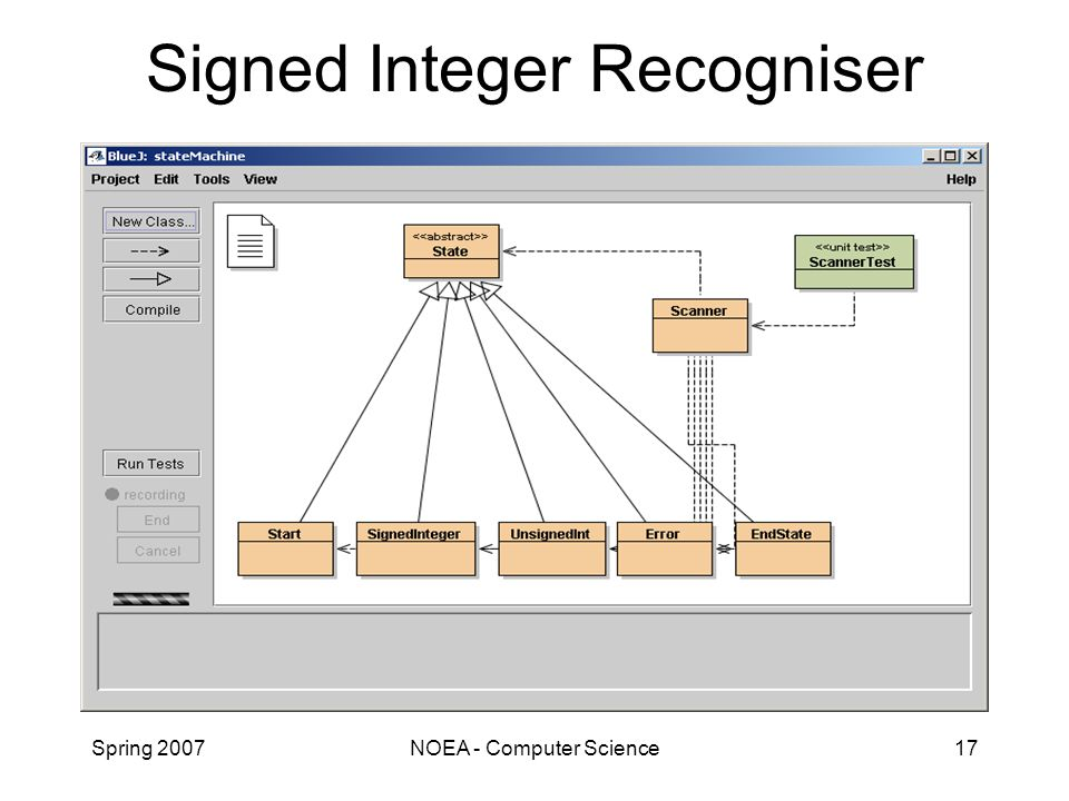 Spring 2007NOEA - Computer Science17 Signed Integer Recogniser