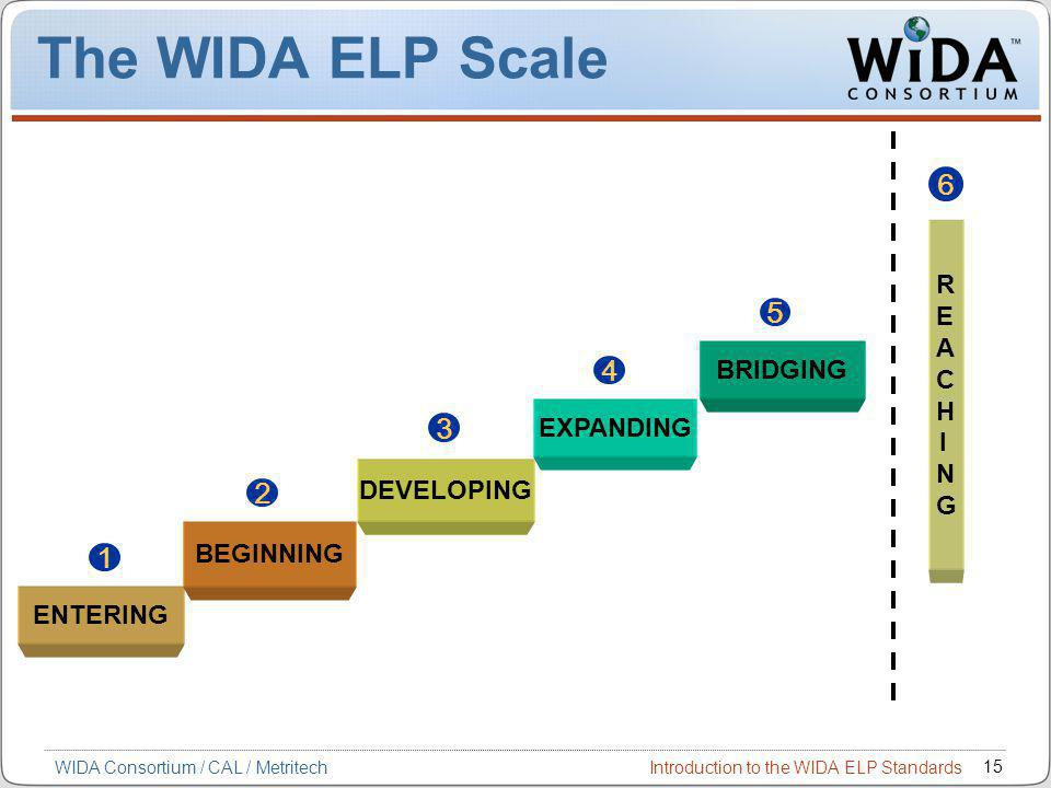 Introduction to the WIDA ELP Standards 15 WIDA Consortium / CAL / Metritech The WIDA ELP Scale 6 ENTERING BEGINNING DEVELOPING EXPANDING 1 2 3 4 5 BRIDGING REACHINGREACHING