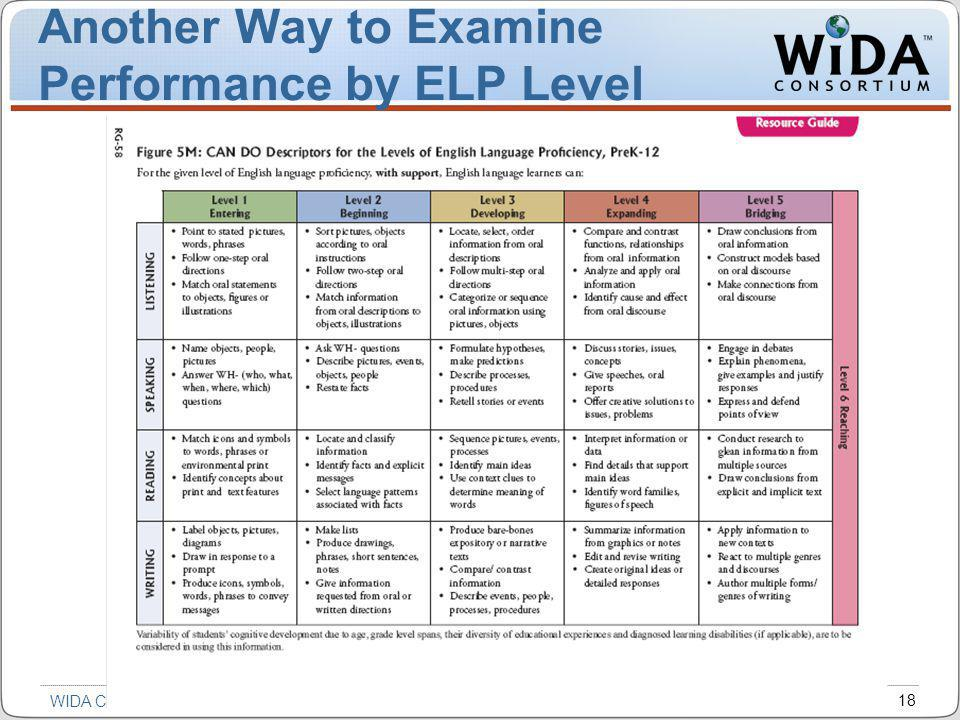 Introduction to the WIDA ELP Standards 18 WIDA Consortium / CAL / Metritech Another Way to Examine Performance by ELP Level