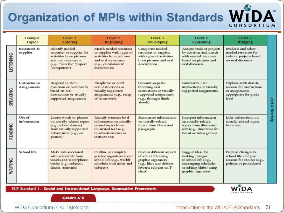Introduction to the WIDA ELP Standards 21 WIDA Consortium / CAL / Metritech Organization of MPIs within Standards