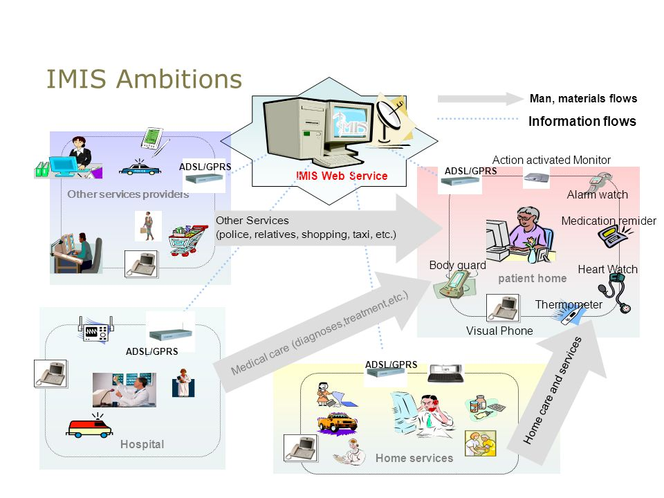 IMIS Ambitions Hospital IMIS Web Service patient home Home services Other services providers ADSL/GPRS Other Services (police, relatives, shopping, taxi, etc.) Medical care (diagnoses,treatment,etc.) Home care and services Medication remider Action activated Monitor Heart Watch Thermometer Visual Phone Body guard Alarm watch Man, materials flows Information flows