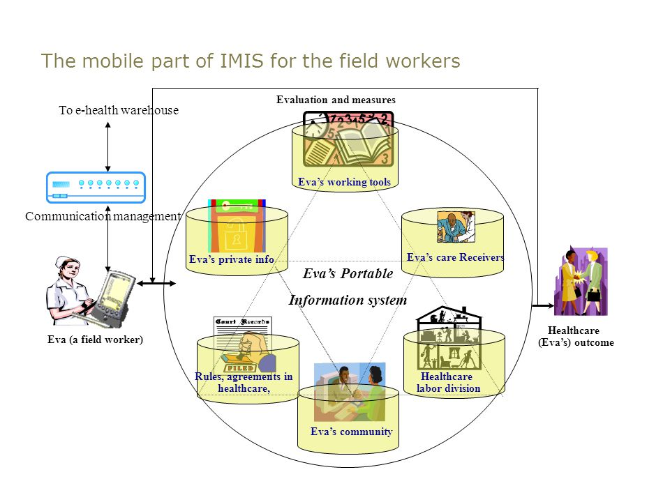 The mobile part of IMIS for the field workers Eva's community Eva's working tools Healthcare labor division Rules, agreements in healthcare, Eva's private info Eva (a field worker) Healthcare (Eva's) outcome Eva's care Receivers Evaluation and measures Eva's Portable Information system To e-health warehouse Communication management