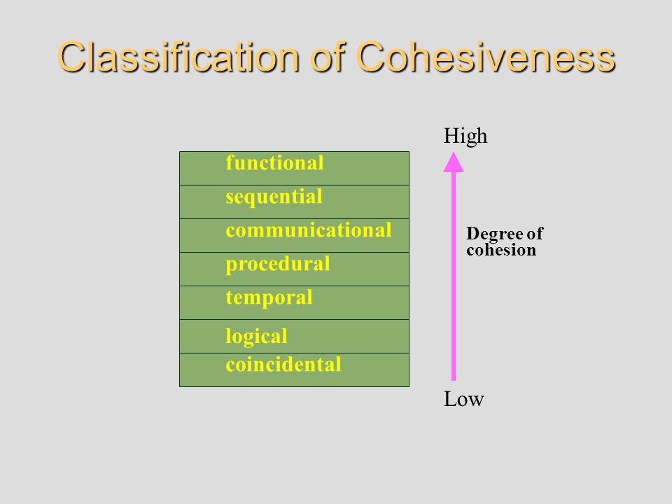 Classification of Cohesiveness coincidental logical temporal procedural sequential communicational functional Degree of cohesion High Low