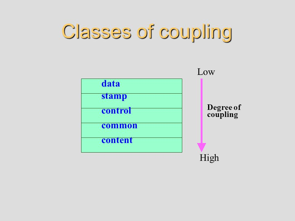 Classes of coupling content common stamp control data Degree of coupling Low High