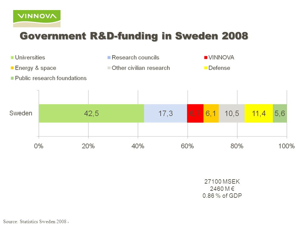 Government R&D-funding in Sweden 2008 19800 MSEK 1800 M € 0.95 % of GDP Source: Statistics Sweden 2008 & Statistics Finland 2008 27100 MSEK 2460 M € 0.86 % of GDP