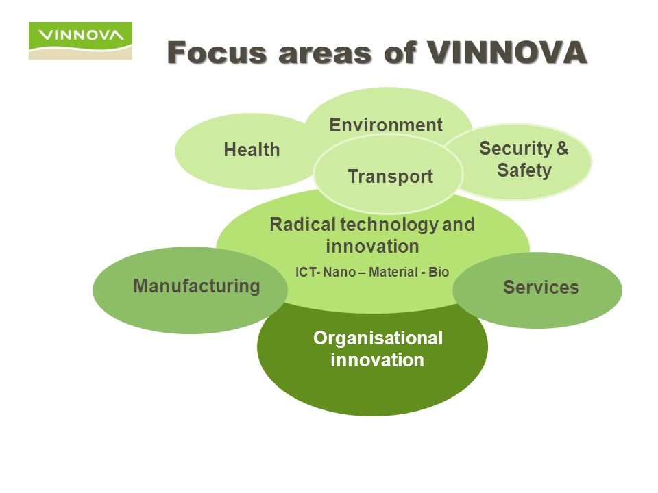 Organisational innovation Health Environment Security & Safety Radical technology and innovation ICT- Nano – Material - Bio Manufacturing Services Transport Focus areas of VINNOVA