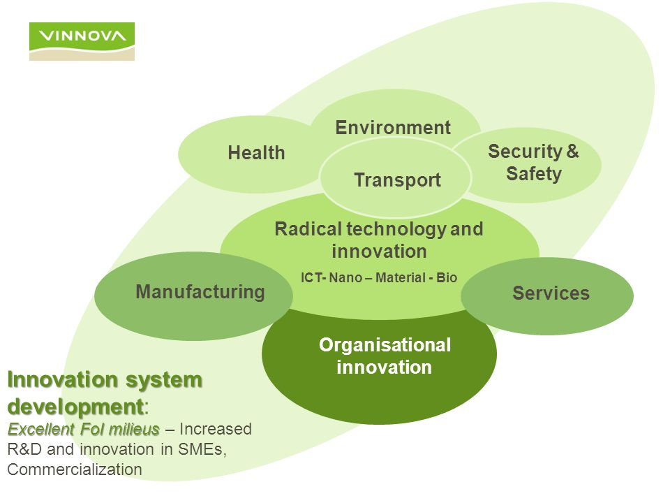 Organisational innovation Health Environment Security & Safety Radical technology and innovation ICT- Nano – Material - Bio Manufacturing Services Transport Innovation system development Innovation system development: Excellent FoI milieus Excellent FoI milieus – Increased R&D and innovation in SMEs, Commercialization
