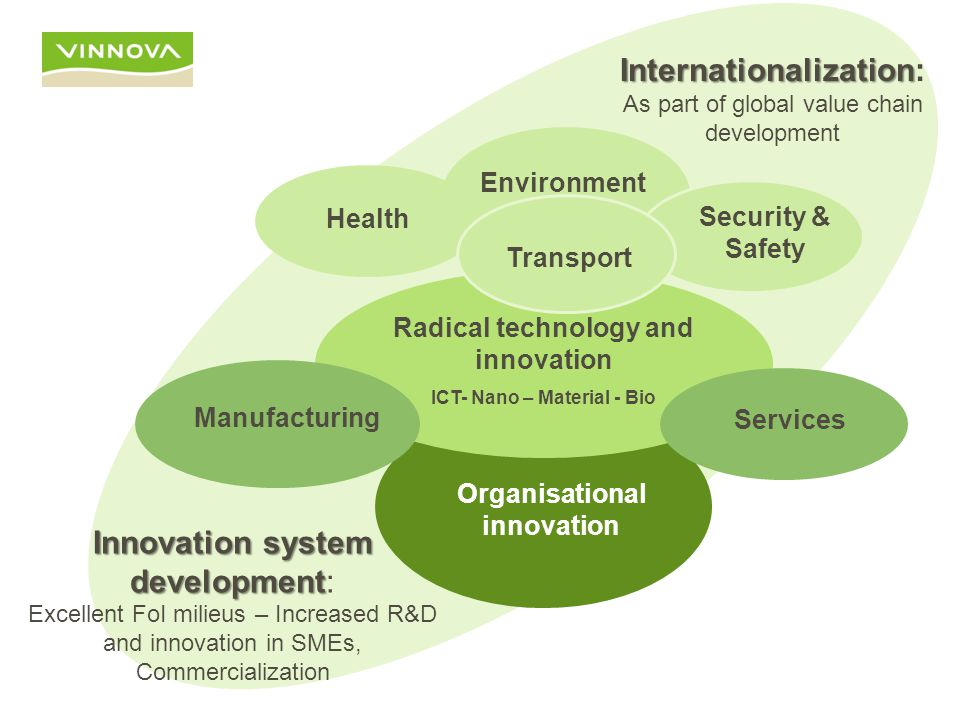 Organisational innovation Health Environment Security & Safety Radical technology and innovation ICT- Nano – Material - Bio Manufacturing Services Transport Innovation system development Innovation system development: Excellent FoI milieus – Increased R&D and innovation in SMEs, Commercialization Internationalization Internationalization: As part of global value chain development