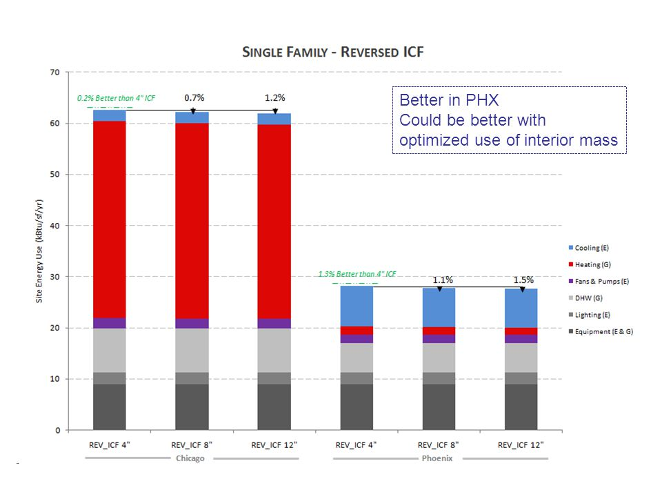 Better in PHX Could be better with optimized use of interior mass