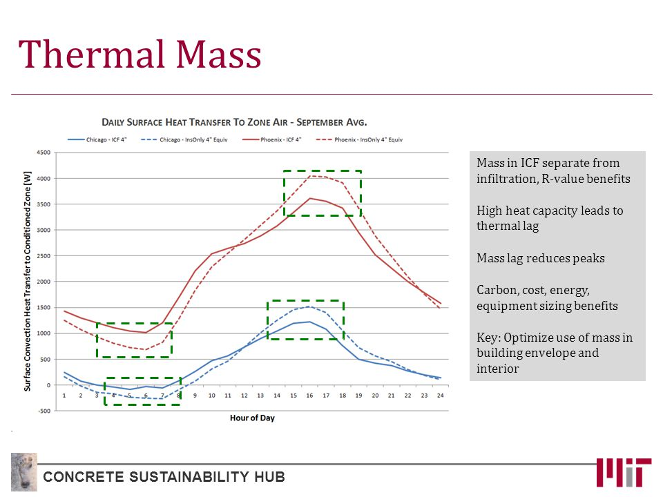 Thermal Mass CONCRETE SUSTAINABILITY HUB Mass in ICF separate from infiltration, R-value benefits High heat capacity leads to thermal lag Mass lag reduces peaks Carbon, cost, energy, equipment sizing benefits Key: Optimize use of mass in building envelope and interior