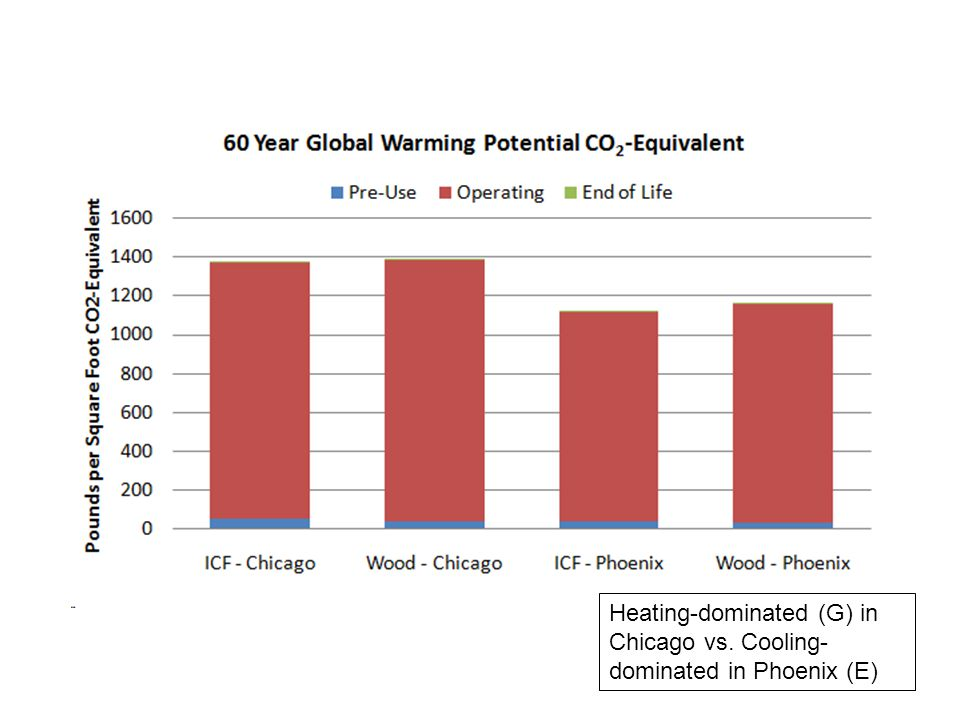 Heating-dominated (G) in Chicago vs. Cooling- dominated in Phoenix (E)