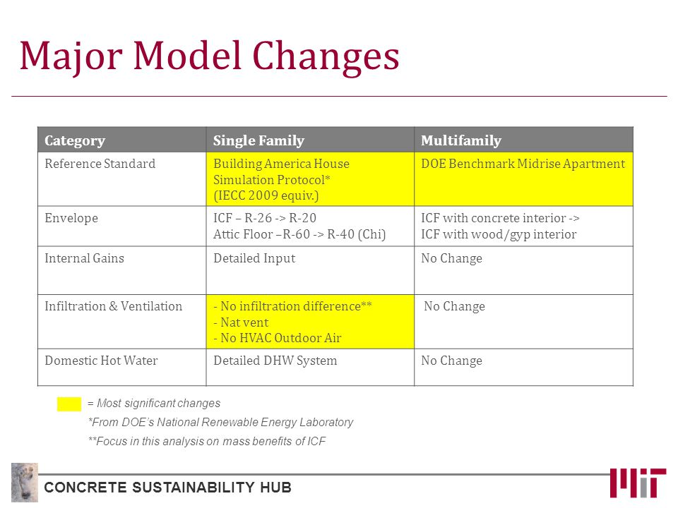 Major Model Changes CONCRETE SUSTAINABILITY HUB CategorySingle FamilyMultifamily Reference StandardBuilding America House Simulation Protocol* (IECC 2009 equiv.) DOE Benchmark Midrise Apartment EnvelopeICF – R-26 -> R-20 Attic Floor –R-60 -> R-40 (Chi) ICF with concrete interior -> ICF with wood/gyp interior Internal GainsDetailed InputNo Change Infiltration & Ventilation- No infiltration difference** - Nat vent - No HVAC Outdoor Air No Change Domestic Hot WaterDetailed DHW SystemNo Change = Most significant changes *From DOE's National Renewable Energy Laboratory **Focus in this analysis on mass benefits of ICF