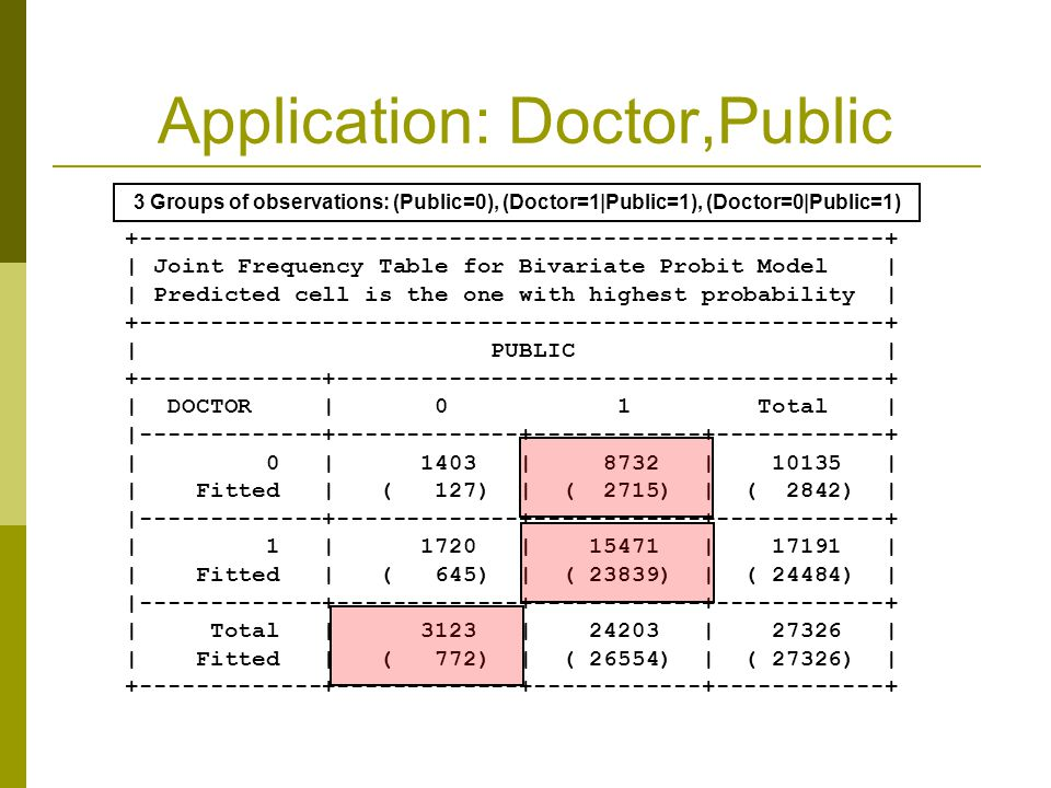 Application: Doctor,Public +-----------------------------------------------------+ | Joint Frequency Table for Bivariate Probit Model | | Predicted cell is the one with highest probability | +-----------------------------------------------------+ | PUBLIC | +-------------+---------------------------------------+ | DOCTOR | 0 1 Total | |-------------+-------------+------------+------------+ | 0 | 1403 | 8732 | 10135 | | Fitted | ( 127) | ( 2715) | ( 2842) | |-------------+-------------+------------+------------+ | 1 | 1720 | 15471 | 17191 | | Fitted | ( 645) | ( 23839) | ( 24484) | |-------------+-------------+------------+------------+ | Total | 3123 | 24203 | 27326 | | Fitted | ( 772) | ( 26554) | ( 27326) | +-------------+-------------+------------+------------+ 3 Groups of observations: (Public=0), (Doctor=1|Public=1), (Doctor=0|Public=1)