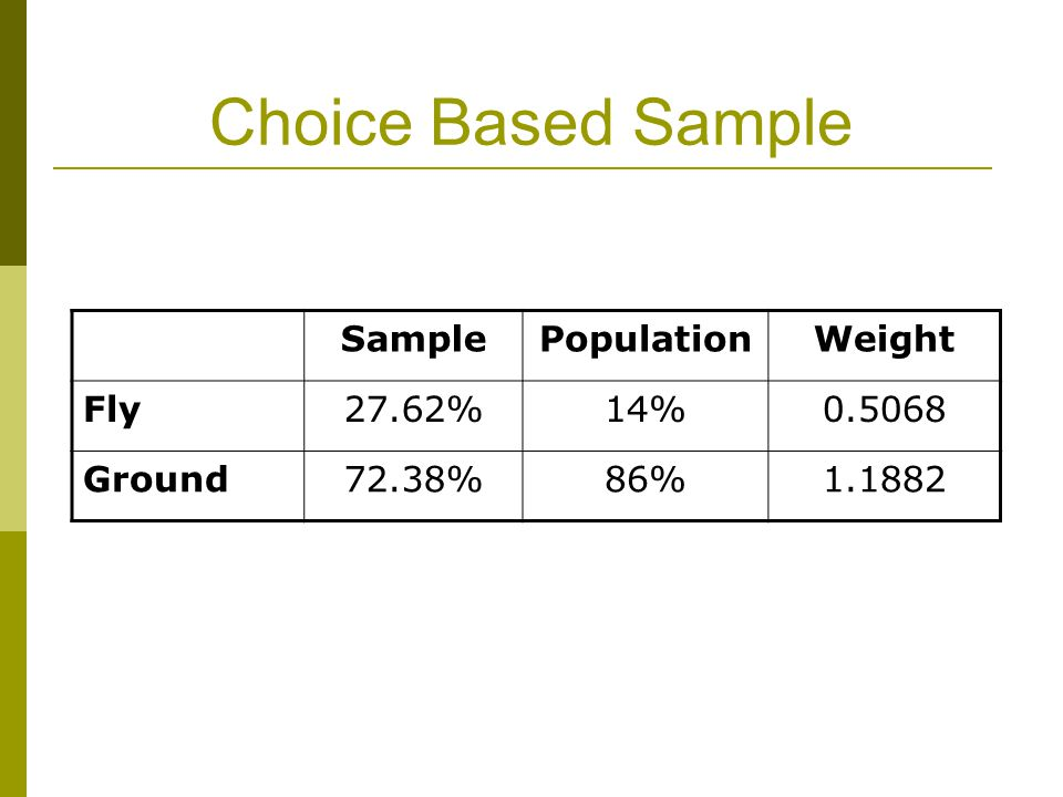 Choice Based Sample SamplePopulationWeight Fly27.62%14%0.5068 Ground72.38%86%1.1882