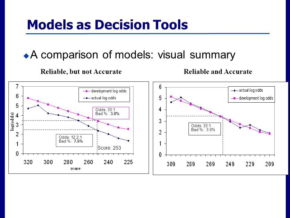 Filename 10  A comparison of models: visual summary Reliable and Accurate Reliable, but not Accurate Models as Decision Tools Odds: 33:1 Bad %: 3.0% Score: 253 Odds: 12.2:1 Bad %: 7.6% Odds: 33:1 Bad %: 3.0%