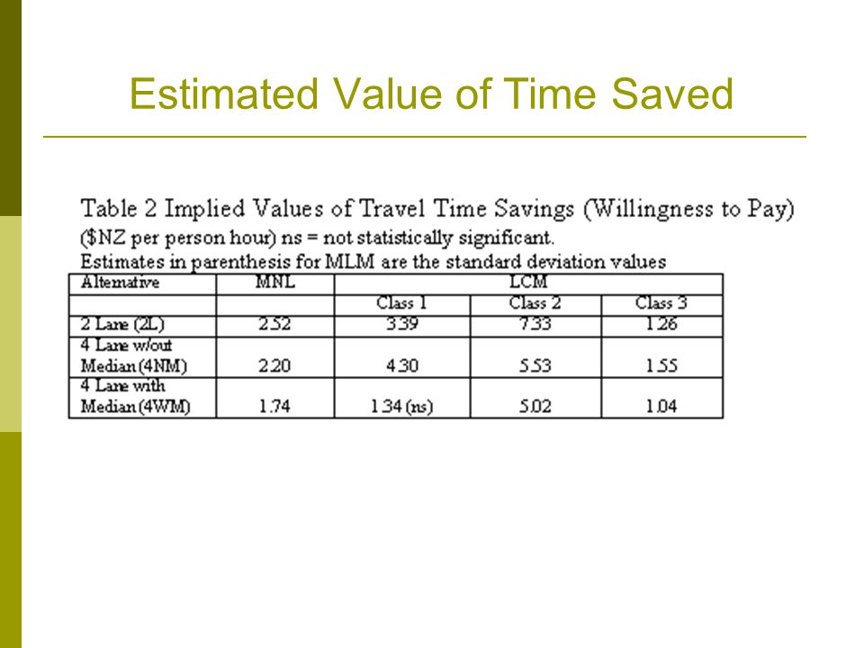 Estimated Value of Time Saved