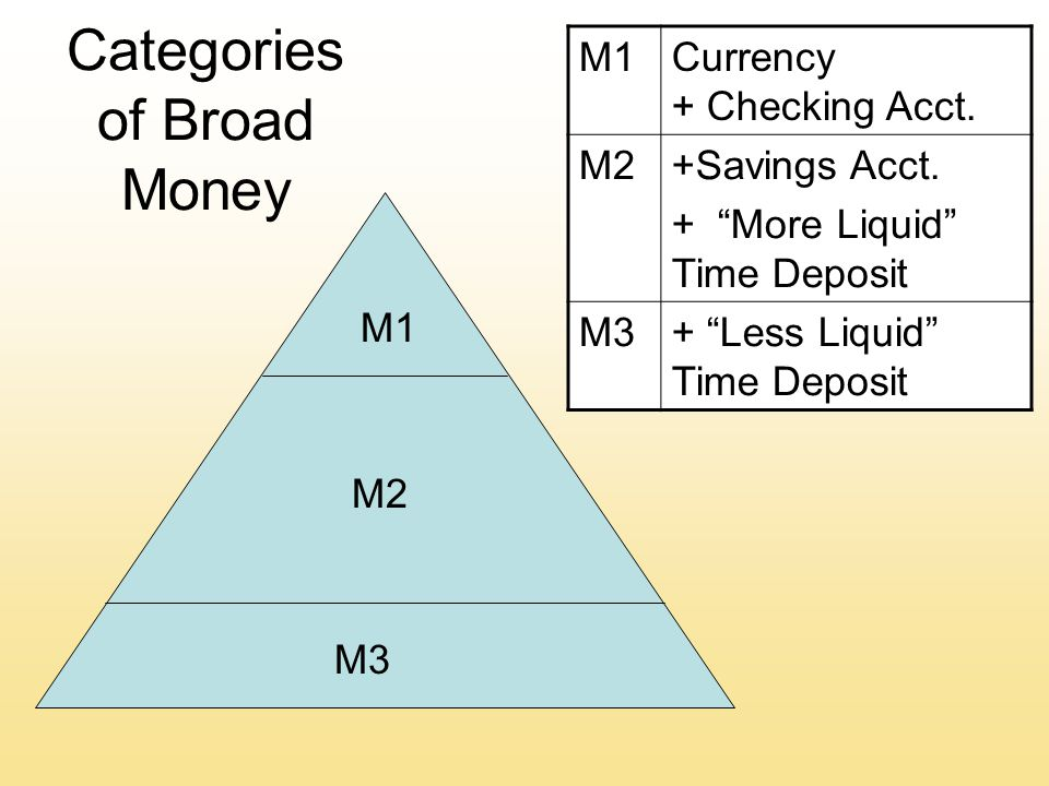 Categories of Broad Money M1 M2 M3 M1Currency + Checking Acct.