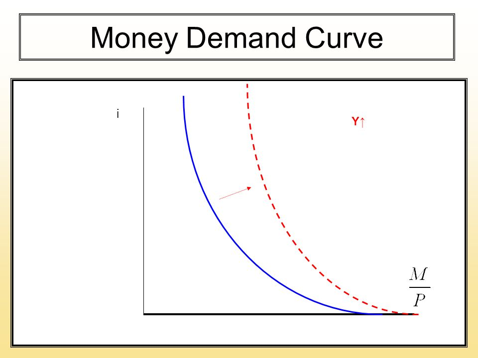 Money Demand Curve i Y↑