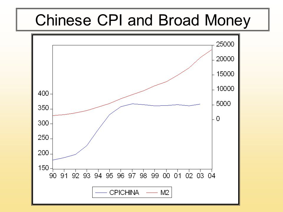 Chinese CPI and Broad Money