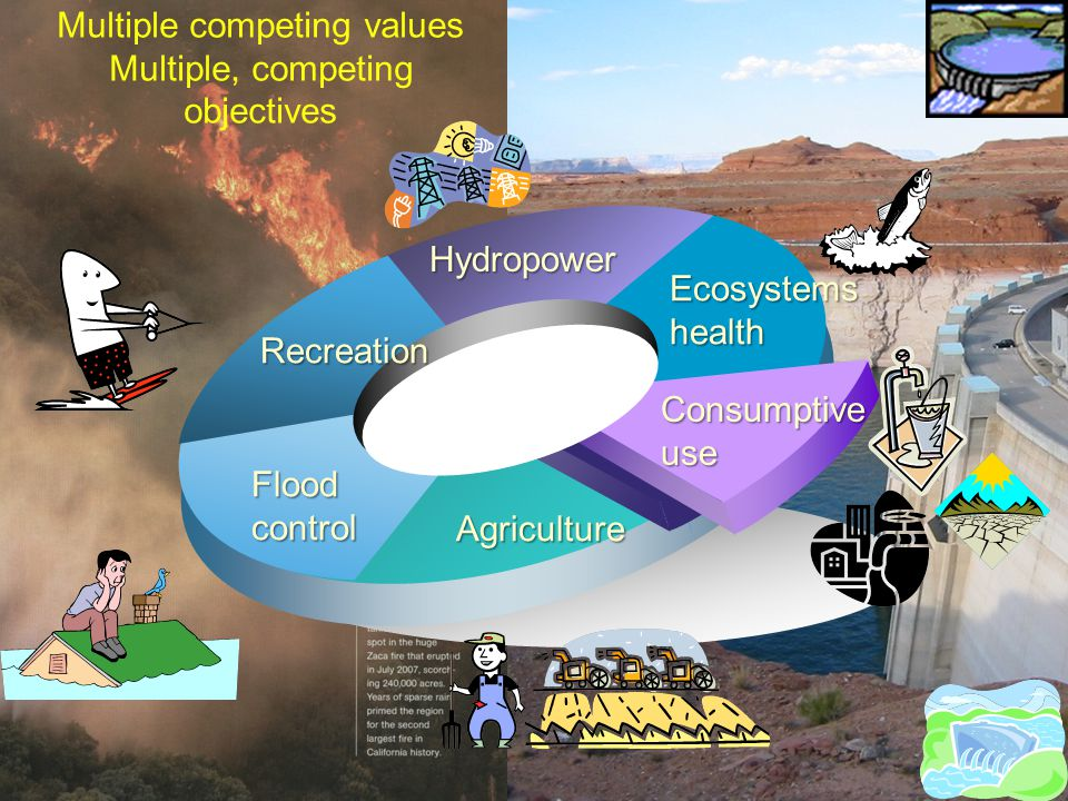 Multiple competing values Multiple, competing objectivesEcosystemshealth Hydropower Recreation Floodcontrol Agriculture Consumptive use