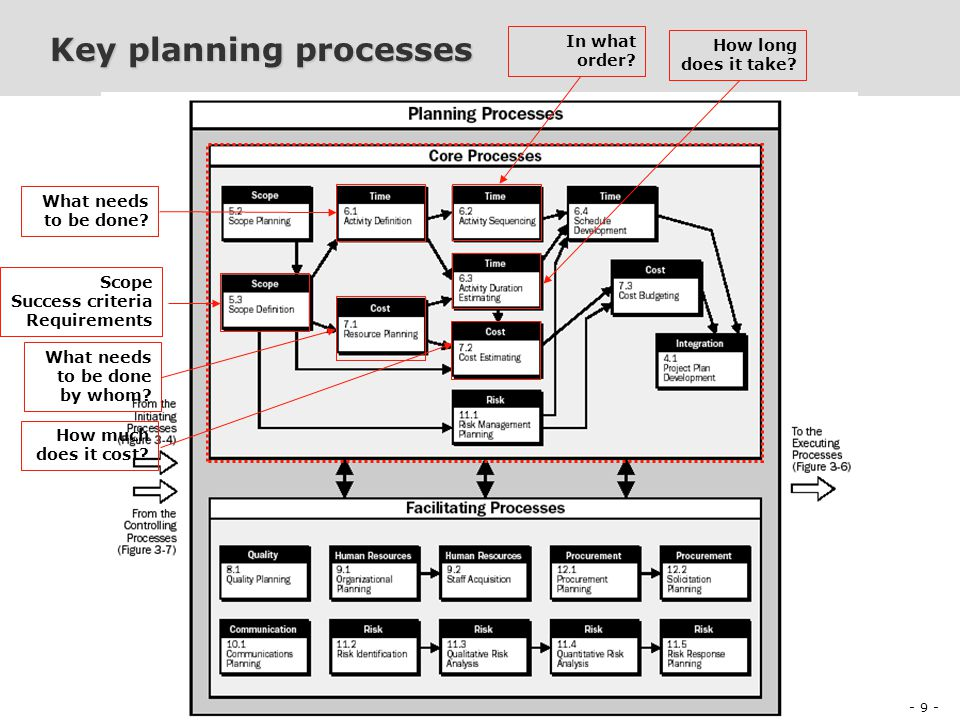 - 9 - Project Management and Production of Digital Content PDI E2005 Project Management and Production of Digital Content PDI E2005 Session 4 Peter Looms & Tine Sørensen Key planning processes Scope Success criteria Requirements What needs to be done.