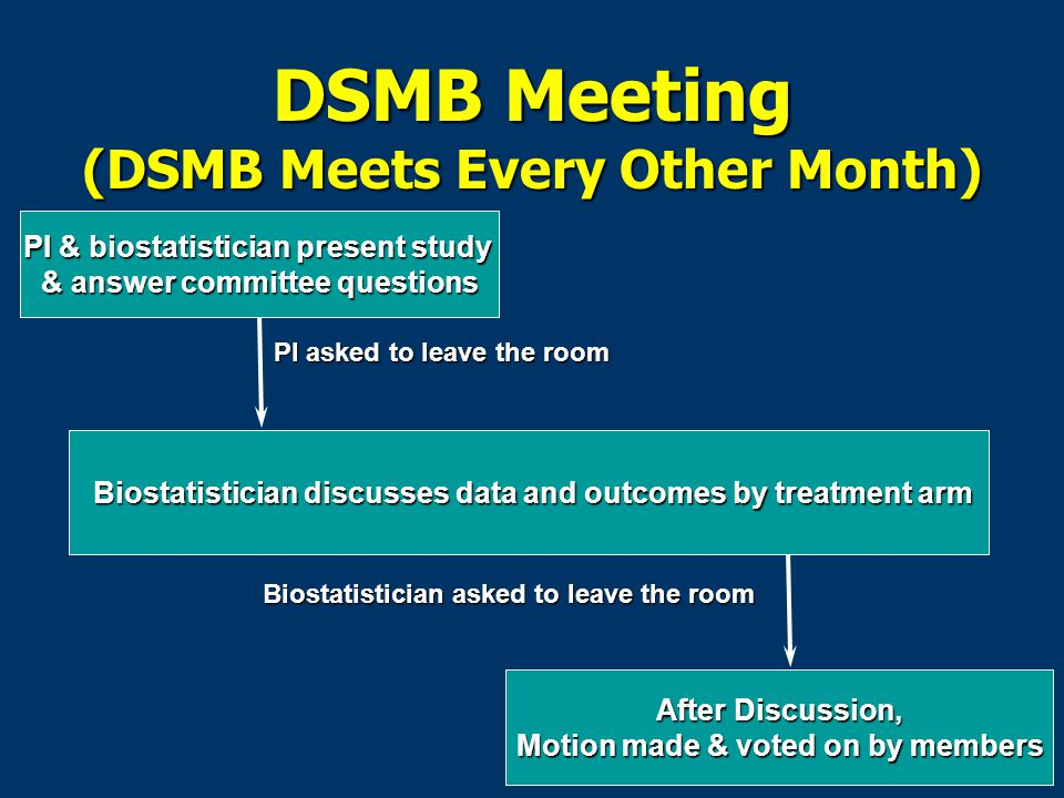 DSMB Meeting (DSMB Meets Every Other Month) PI & biostatistician present study & answer committee questions Biostatistician discusses data and outcomes by treatment arm Biostatistician discusses data and outcomes by treatment arm After Discussion, After Discussion, Motion made & voted on by members PI asked to leave the room Biostatistician asked to leave the room