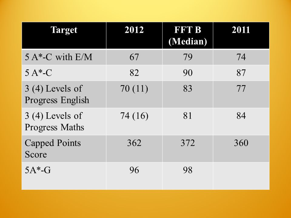Target2012FFT B (Median) 2011 5 A*-C with E/M677974 5 A*-C829087 3 (4) Levels of Progress English 70 (11)8377 3 (4) Levels of Progress Maths 74 (16)8184 Capped Points Score 362372360 5A*-G9698