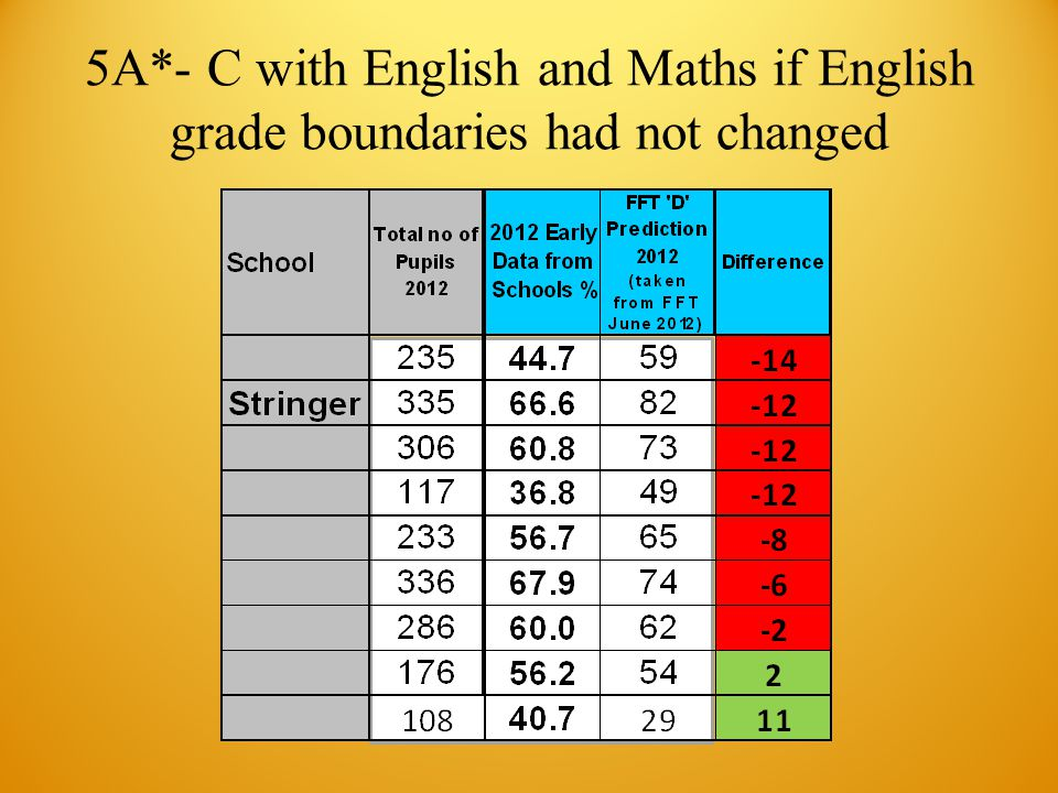 5A*- C with English and Maths if English grade boundaries had not changed