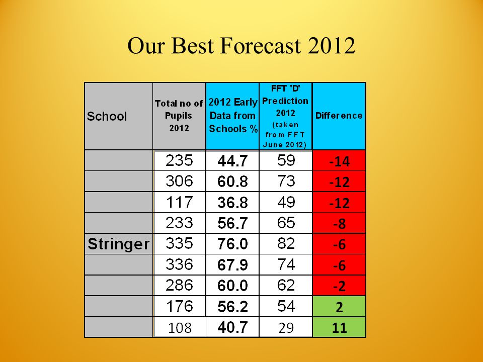 Our Best Forecast 2012