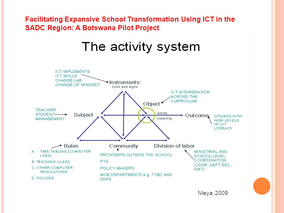 Facilitating Expansive School Transformation Using ICT in the SADC Region: A Botswana Pilot Project Nleya, 2009